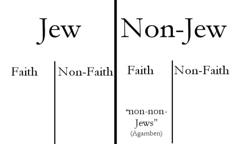pauline theology agamben.png